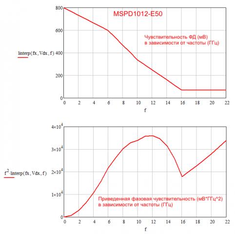 1491784942_MSPD1012-E50PhaseSensitivity.thumb.png.18dcd9cb5032cd3853a232c836013353.png