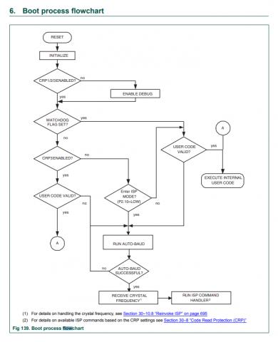 lpc24xx_boot_process.png