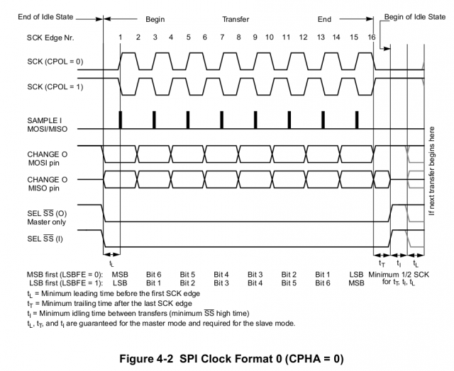 spi-clock-format-by-motorola.thumb.png.d48ace376d42a4a9b38492dc931b5c42.png
