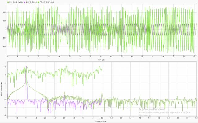 CIC_IP_FIR_IP_14bit_output.png
