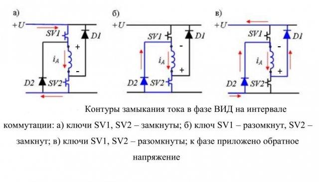4 этапы работы фазы ВИД.jpeg